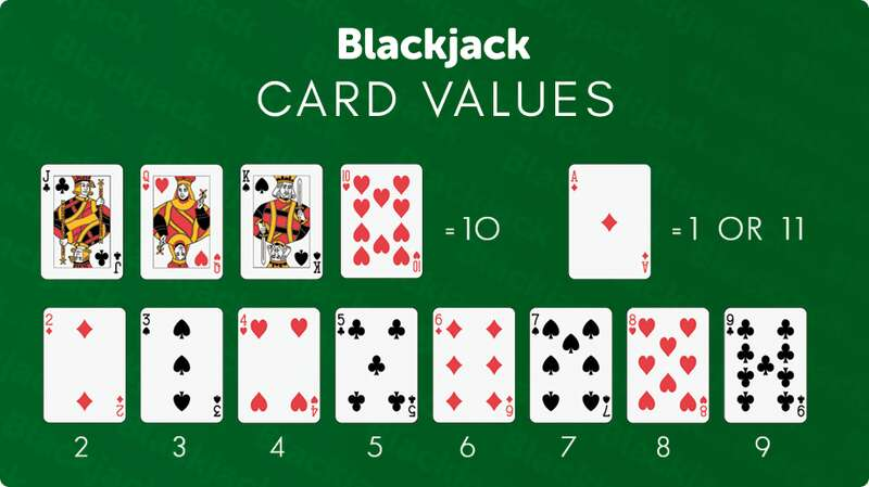 The Basics of the Game - How to Play Blackjack W88 2021